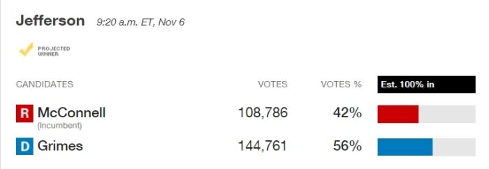 Kentucky Senate results -- 2014 Election Center -- Elections and Politics from CNN.com - Google Chrome 2017-09-12 13.54.27